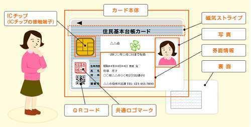 ic-card1411